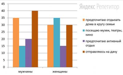 В ходе социологического опроса гражданам страны Z задавали вопрос: «Как Вы предпочитаете проводить выходные?». Полученные результаты (в % от числа опрошенных) представлены в виде диаграммы.