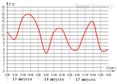 На графике показано изменение температуры воздуха на протяжении трех суток. На оси абсцисс отмечается время суток в часах, на оси ординат – значение температуры в градусах.