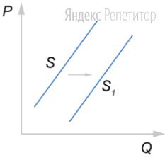 На графике изображено изменение предложения персональных компьютеров на потребительском рынке: кривая предложения переместилась из положения ... в положение ... (на графике ... — цена товара; ... — количество товара).