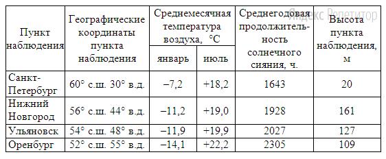Собранные ими данные представлены в следующей таблице: