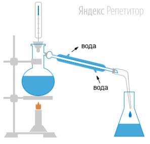 Укажите метод разделения смесей, изображенный на рисунке.