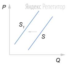 На графике изображено изменение предложения канцелярских товаров на потребительском рынке: кривая предложения переместилась из положения ... в положение ... (на графике ... — цена товара; ... — количество товара).