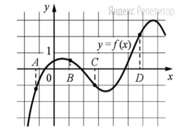 На рисунке изображён график функции ... и отмечены точки ... и ... на оси ...
