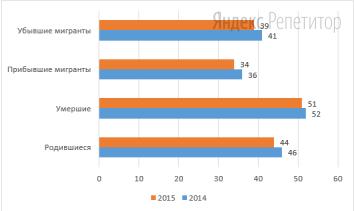 Используя данные диаграммы, определите естественный прирост Владимирской области в 2015 году (в тысячах человек).