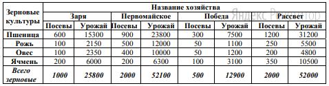 В динамической (электронной) таблице приведены значения посевных площадей (в га) и урожая (в центнерах) четырех зерновых культур в четырех хозяйствах одного района.