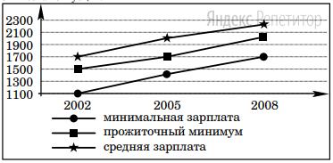 На приведенном ниже графике представлены данные об отношении средней и минимальной зарплаты в стране Z к прожиточному минимуму в 2002–2008 гг.