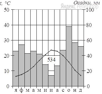 Проанализируйте климатограмму и определите, какой буквой на карте обозначен пункт, характеристики климата которого отражены на климатограмме.