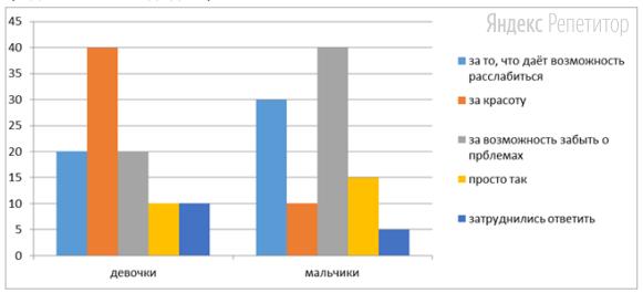 В ходе социологического опроса школьникам страны Z задавали вопрос: «За что вы любите музыку?». Полученные результаты (в % от числа опрошенных) представлены в виде диаграммы.