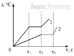 На рисунке приведены графики зависимости от времени ... температуры ... двух твёрдых тел одинаковой массы, изготовленных из разных веществ и получающих одинаковое количество теплоты в единицу времени.