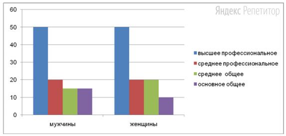 В ходе социологического опроса гражданам страны Z задавали вопрос: «Какое образование они получили?». Полученные результаты (в % от числа опрошенных) представлены в виде диаграммы.