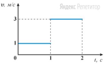 На рисунке изображен график проекции скорости движения материальной точки.