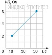 Электрическая цепь состоит из идеального источника тока (внутреннее сопротивление равно ... Ом) и последовательно включенных реостата и катушки индуктивности. Проводя эксперимент, ученик плавно увеличивает сопротивление реостата от ... Ом до ... Ом. Омическое сопротивление катушки и подводящих проводов не учитывать. Зависимость сопротивления реостата от времени показана на рисунке.