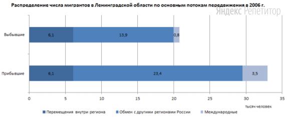 Используя данные диаграммы, определите величину миграционного прироста населения Ленинградской области в ... г.