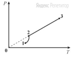 На рисунке представлена зависимость давления реального газа от температуры.