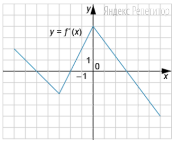 На рисунке изображен график функции ... — производной функции ... на отрезке от ...