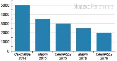 На диаграмме показано изменение индекса стоимости жилья в Москве за последние два года. По вертикали показана стоимость (в долл./м...), по горизонтали — полугодовые интервалы.