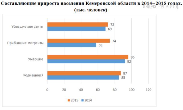 Используя данные диаграммы, определите величину миграционного прироста Кемеровской области в ... году (в тысячах человек).