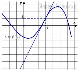 На рисунке изображен график функции ... и касательная к этому графику в точке с абсциссой, равной ...