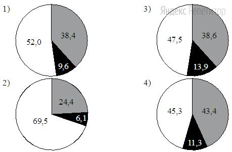 На какой диаграмме распределение массовых долей элементов соответствует количественному составу карбоната цинка?