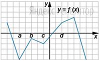 На рисунке изображён график функции ... Точки ... и ... задаютинтервалы наоси ...