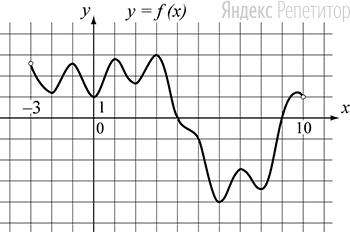На рисунке изображён график функции ..., определённой на интервале ....