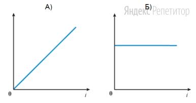 Установите соответствие между графиками и физическими величинами, зависимости которых от времени эти графики могут представлять.