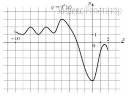 На рисунке изображен график ... — производной функции ... определенной на интервале (−10; 2).