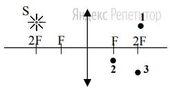 Где находится изображение светящейся точки ... (см. рисунок), создаваемое тонкой собирающей линзой?