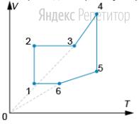 На рисунке показан график зависимости объёма газа ... от его абсолютной температуры ... в циклическом процессе.