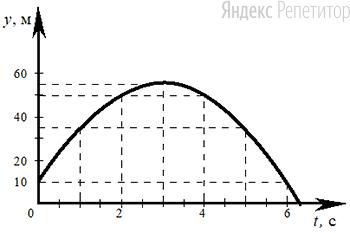 На рисунке представлен график зависимости координаты от времени для тела, брошенного с высоты ... м вертикально вверх.