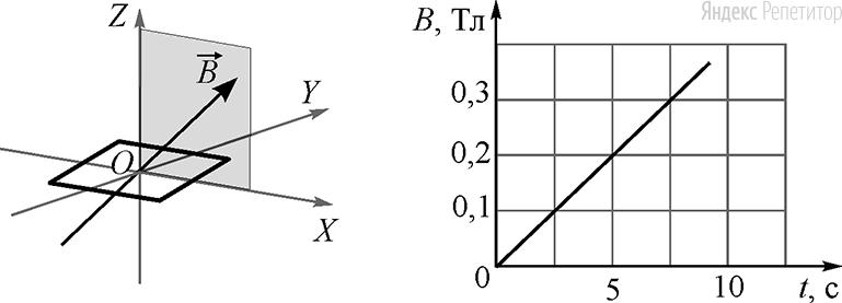Плоская квадратная проволочная рамка со стороной ... см расположена в плоскости ... и находится в однородном магнитном поле. Вектор индукции магнитного поля лежит в плоскости ... и направлен под углом ... к оси ... (см. рисунок слева). На графике справа показана зависимость модуля ... вектора магнитной индукции от времени ....