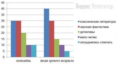 В ходе социологического опроса респондента страны ... задавали вопрос: «Какие книги вы читаете?». Полученные результаты (в ... от числа опрошенных) представлены в виде диаграммы.