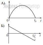 В момент ... шайба вернулась в исходное положение. Графики А и Б отображают изменение с течением времени физических величин, характеризующих движение шайбы.