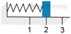 Груз изображённого на рисунке пружинного маятника совершает гармонические колебания между точками ... и ...