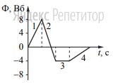 На рисунке показан график зависимости магнитного потока, пронизывающего контур, от времени.
