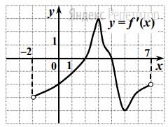 На рисунке изображен график ее производной.