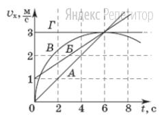 На рисунке изображены графики зависимости проекции скорости ... четырех тел ... которые движутся вдоль оси ... от времени ...