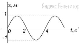 По графику зависимости координаты материальной точки от времени определить перемещение, совершенное ей за первую половину периода колебаний.