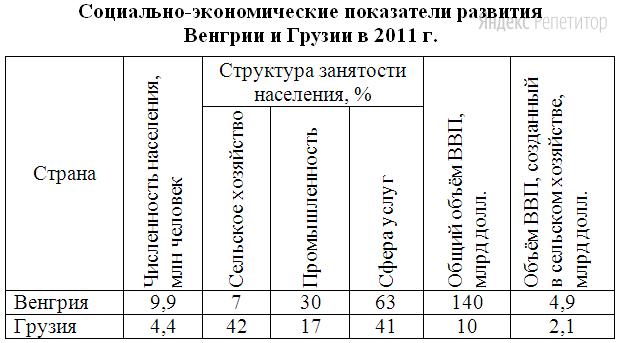 Используя данные таблицы, приведённой ниже, сравните доли населения, занятого в сельском хозяйстве, и доли сельского хозяйства в общих объёмах ВВП Венгрии и Грузии в ... г.