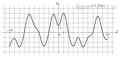 На рисунке изображен график ... — производной функции ... определенной на интервале (−10;10).