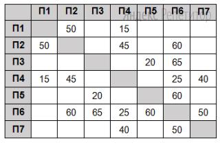 На рисунке в виде графа изображена схема дорог ...-ского района, а в таблице содержатся сведения о протяжённости каждой из этих дорог (в километрах).