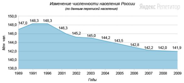 Используя график, иллюстрирующий изменения общей численности населения России, напишите, на сколько возросла (снизилась) численность населения страны в 2009 году в сравнении с 2008 годом (в тысячах человек).