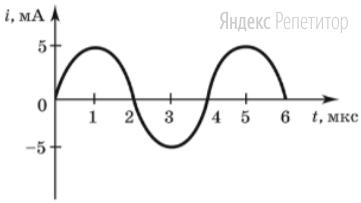 На рисунке изображен график зависимости силы тока от времени в колебательном контуре во время свободных колебаний.