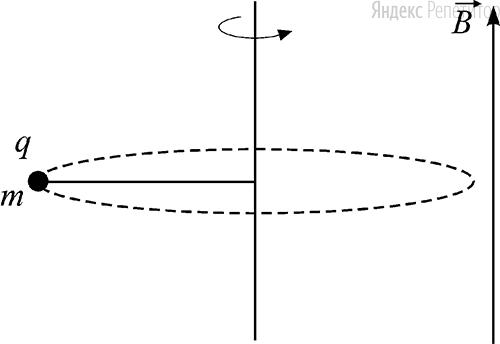 Маленький шарик массой ... c зарядом ..., закреплённый на непроводящей невесомой нерастяжимой нити, равномерно вращается, двигаясь по гладкой горизонтальной поверхности по окружности с некоторой постоянной по модулю скоростью ... в однородном вертикальном магнитном поле ...