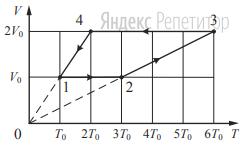 ... моль разреженного гелия участвует в циклическом процессе ... график которого изображён на рисунке в координатах ... где ... – объём газа, ... – абсолютная температура.