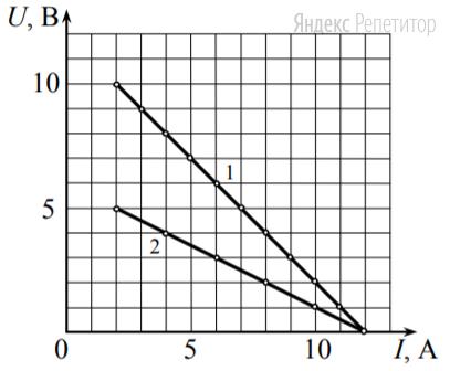 На рис. 2 приведены графики, построенные по результатам измерений для двух разных источников напряжения.