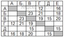 В таблице содержатся сведения о протяжённости дорог Н-ского района (в километрах).