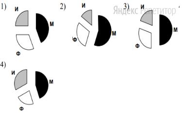 Какая из диаграмм правильно отражает соотношение общего числа призеров по каждому предмету для всех городов вместе?