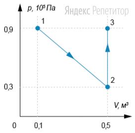 На ...-диаграмме показан процесс перехода идеального одноатомного газа в количестве ... моль из состояния ... в состояние ...