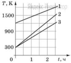 Нагревают три тела одинаковой массы. На рисунке изображены графики зависимости температуры ... этих трех тел (...) от времени ...
